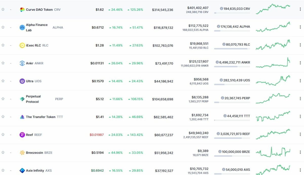 top 10 tokens most has risen