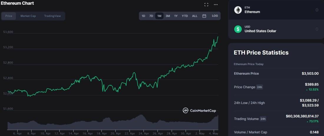 CoinMarketCap - $ETH