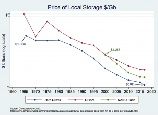 Nand Flash Prices for FAST Storage are falling Fast, Making Price Historical Analysis & Price Forecast Simulationvia AI cheap..