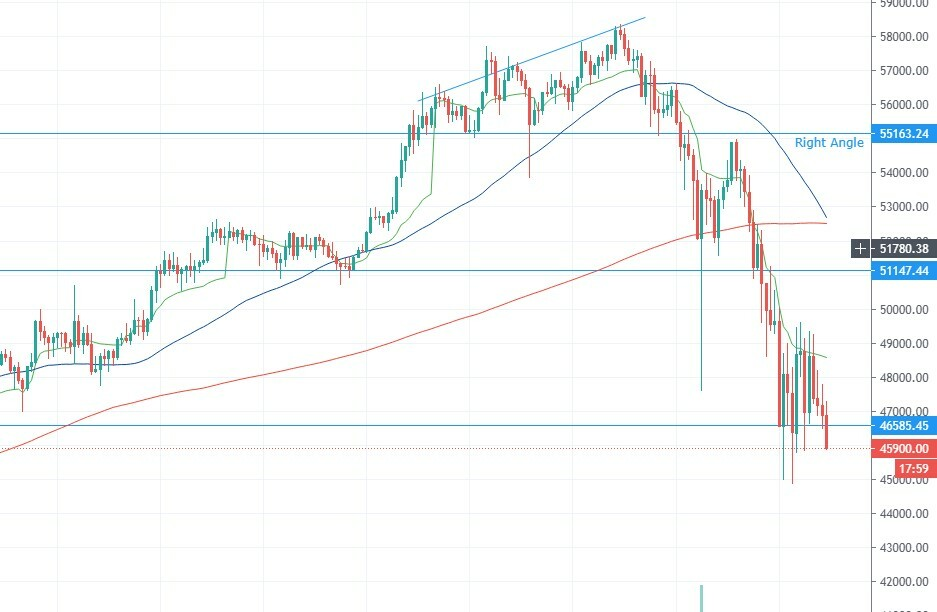 Bitcoin price movement in 1 hour candles