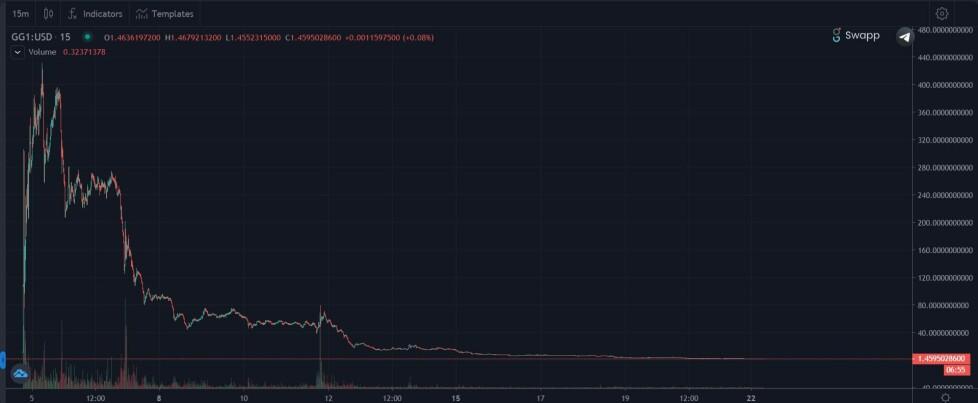 gg1 chart goose finance