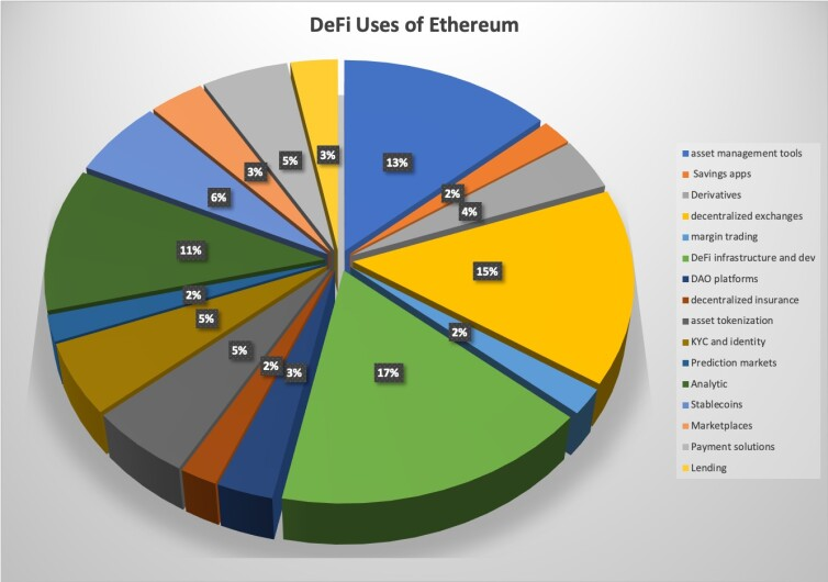 201 Defi Ethereum projects