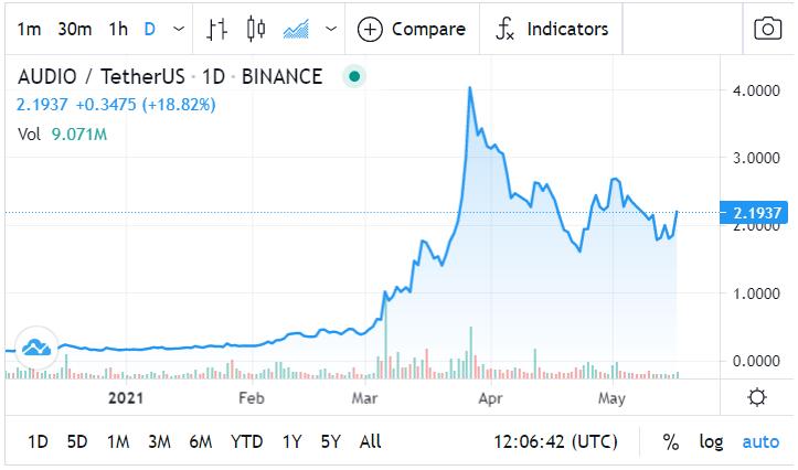 Audius (AUDIO) Price Prediction: Live Price Chart