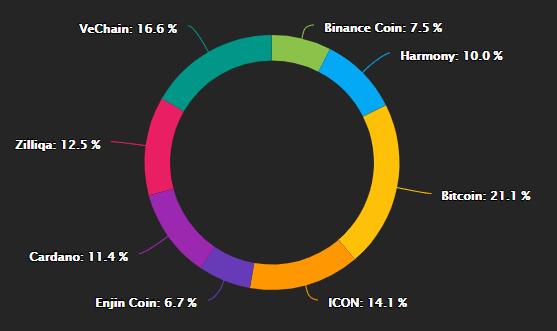 Current portfolio percentages