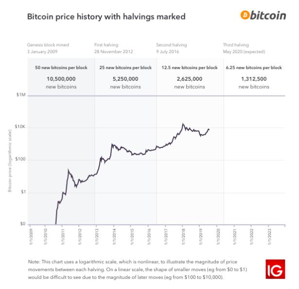 Bitcoin halving logarithmic chart