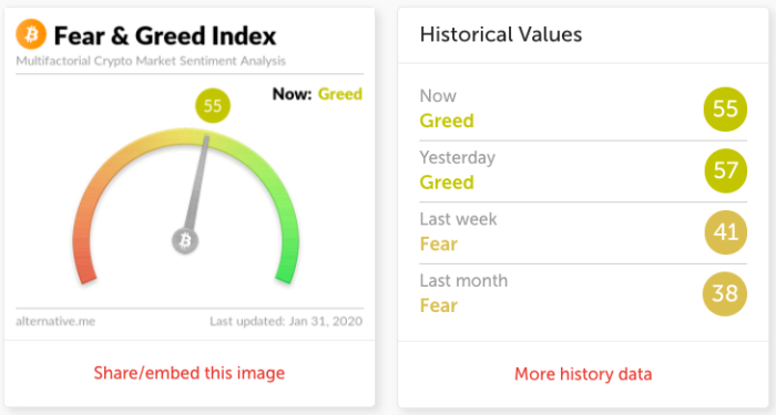 Fear and greed index is now becoming more greedy