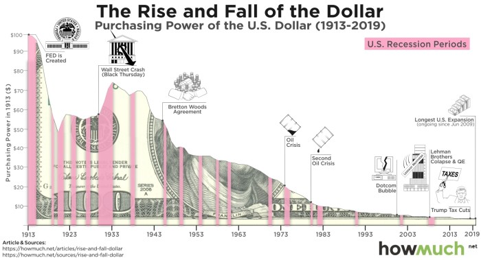 The declining buying power of the US Dollar