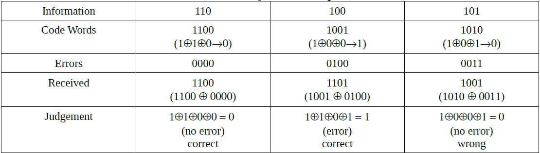 Table 1. Parity Check Examples