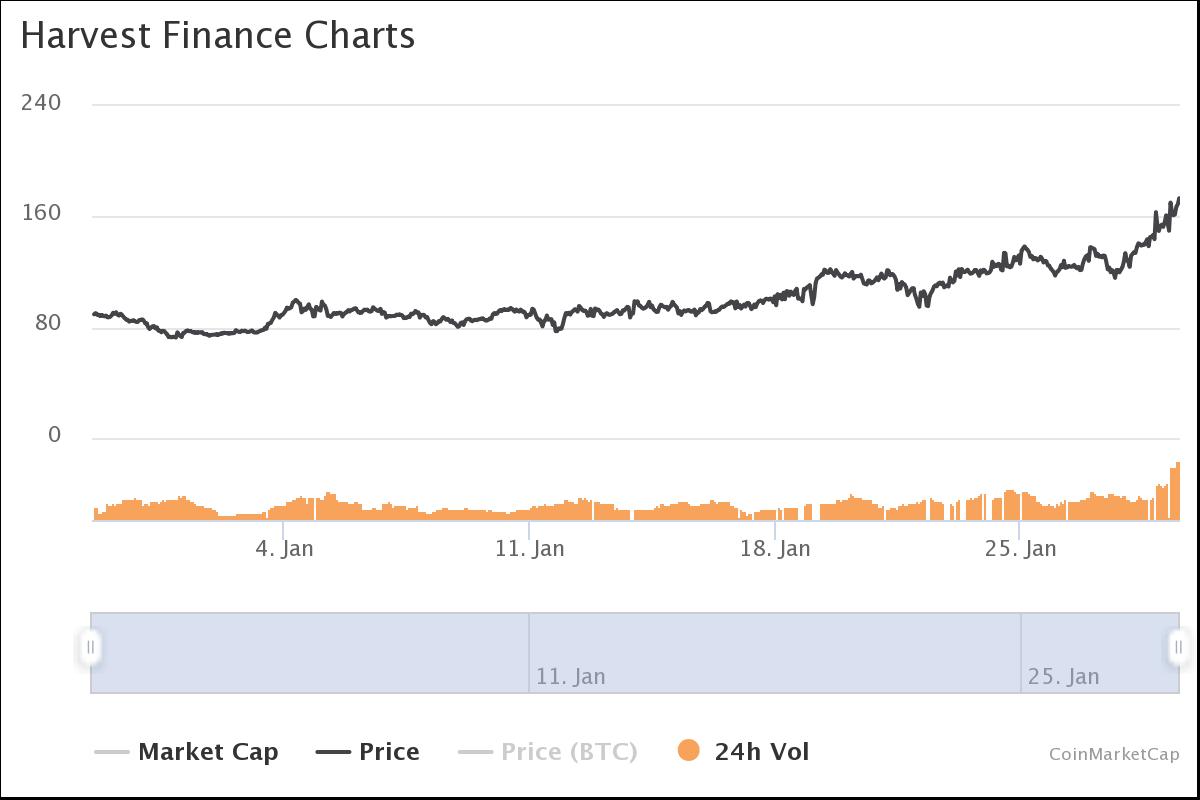 FARM token price