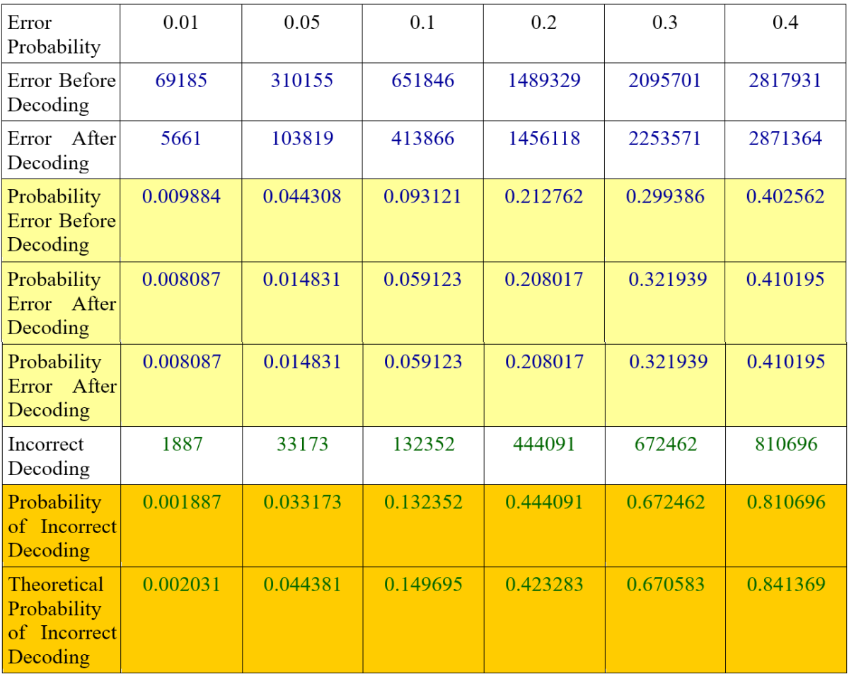 Table 3. simulation result of 1000000 (million) blocks (N) (7000000 bits) with error probability up to 0.4