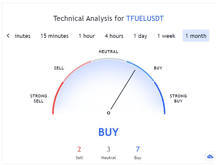 Theta Fuel Technical Analysis