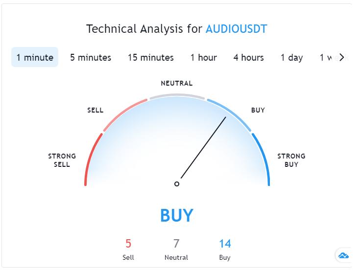 Audius (AUDIO) Technical Analysis