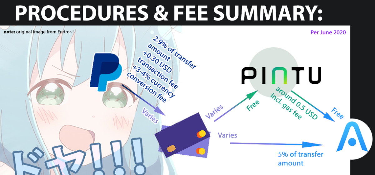 image of brief summary of my article plus overall transaction fees if using my procedures to buy cryptos through your Paypal! (and with anime cutie saying HOWSTHAT!!!)