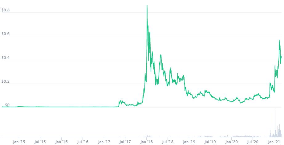 XLM Price Prediction. Source: CoinMarketCap, Data was taken on 4 March 2021