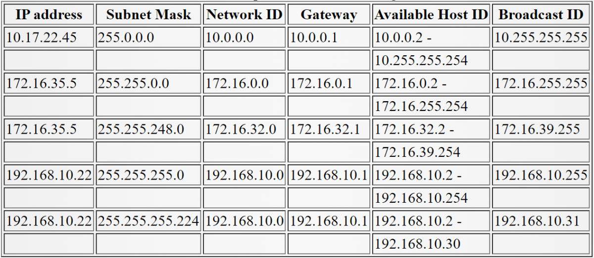 Table 2.3 Example of IP address management