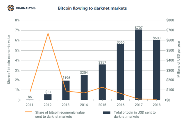 Graphic on the evolution of the use of BTC on the Dark Web