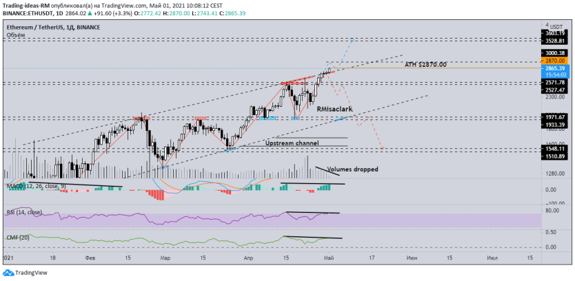 ETH / USDT daily chart. Source: TradingView