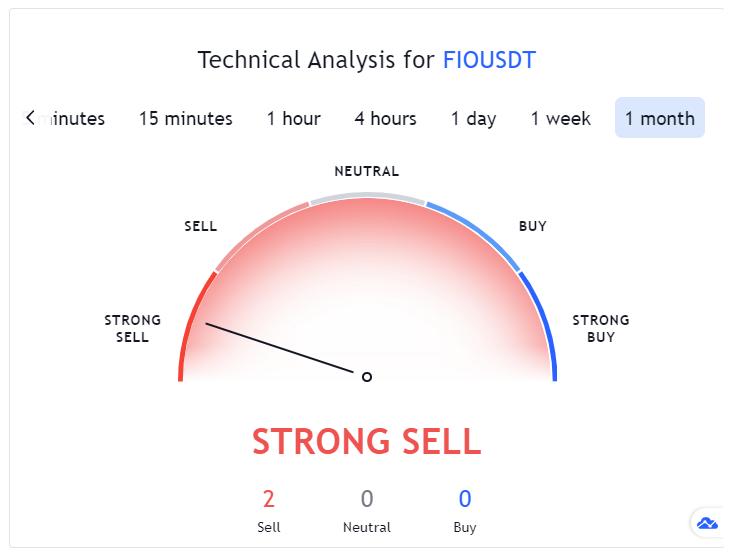FIO Protocol Technical Analysis