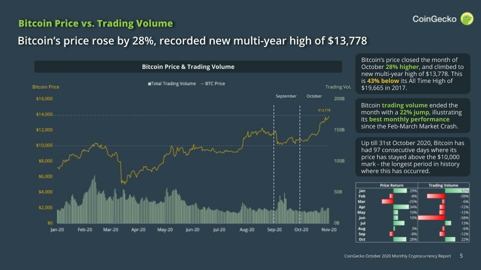 Coingecko Bitcoin Price