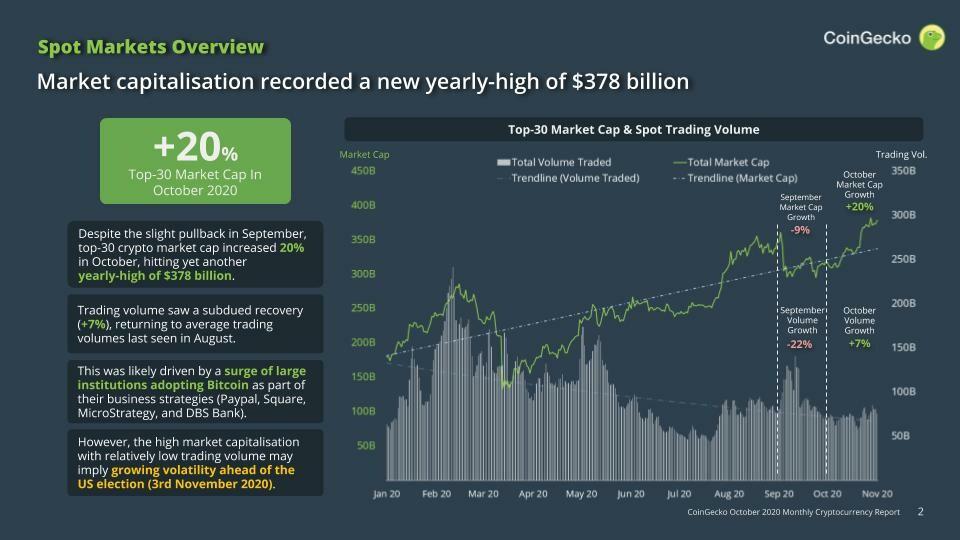CoinGecko Market Capitalisation