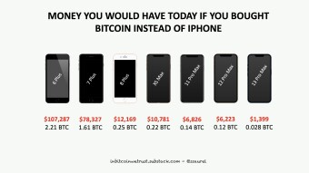 Protect Your Future – Stop Buying a New iPhone Every Year, Buy Bitcoin Instead.