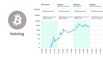 What Is Bitcoin Halving & How Does It Impacts Miners & InvestorPsyche ?