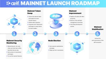 aelf Will Launch Mainnet on 10th December