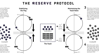 What is The Reserve Project (Protocol)? - RSR