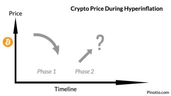 Crypto Performance During Hyperinflation