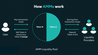 DSR - Automated Market Makers (AMM), what they are, how they work and how they are used in DeFi