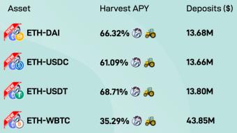 Harvest Finance Brings 1INCH Rewards to Farms, Picks SUSHI-ETH for APY Spray