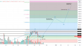 Bitcoin Market Cycle Price Targets (Cycle Forecast)