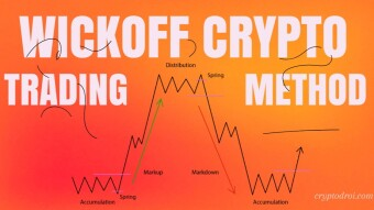 The Wyckoff Trading Method Explained