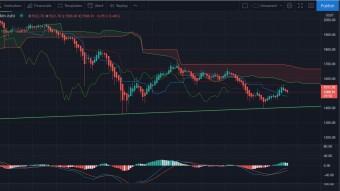 ETH chart analysis 2.26.2021