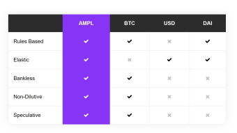 Why $AMPL Will Be a Better Digital Cash Than Bitcoin