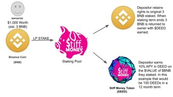 StiffMoney - Do a good DEED Staking + earn 10% APY - Binance Hackathon: The Future Is Now