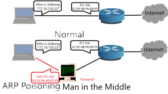 Man in The Middle Demonstration with Arpspoof and Wireshark