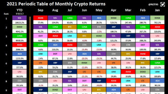 Periodic Table of Monthly Crypto Returns