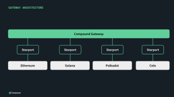 Compound is aiming for DeFi interoperability