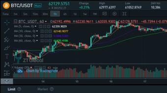 Market Analysis on October 19th, 2021