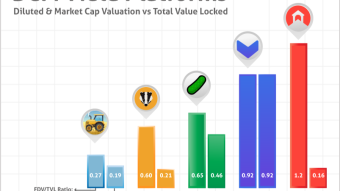 FDV/TVL Ratio Reveals the Most Undervalued DeFi Projects