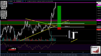 We have seen a beautiful text book breakout on the ETH chart.