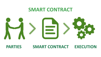 What is a smart contract? Check here!