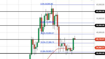 Bitcoin Drop to $34K a Bear Trap? (Weekly Forecast)