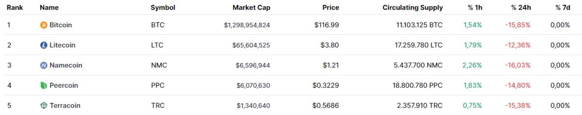 Top Cryptocurrencies, May 2013 according to Criptomarketcap