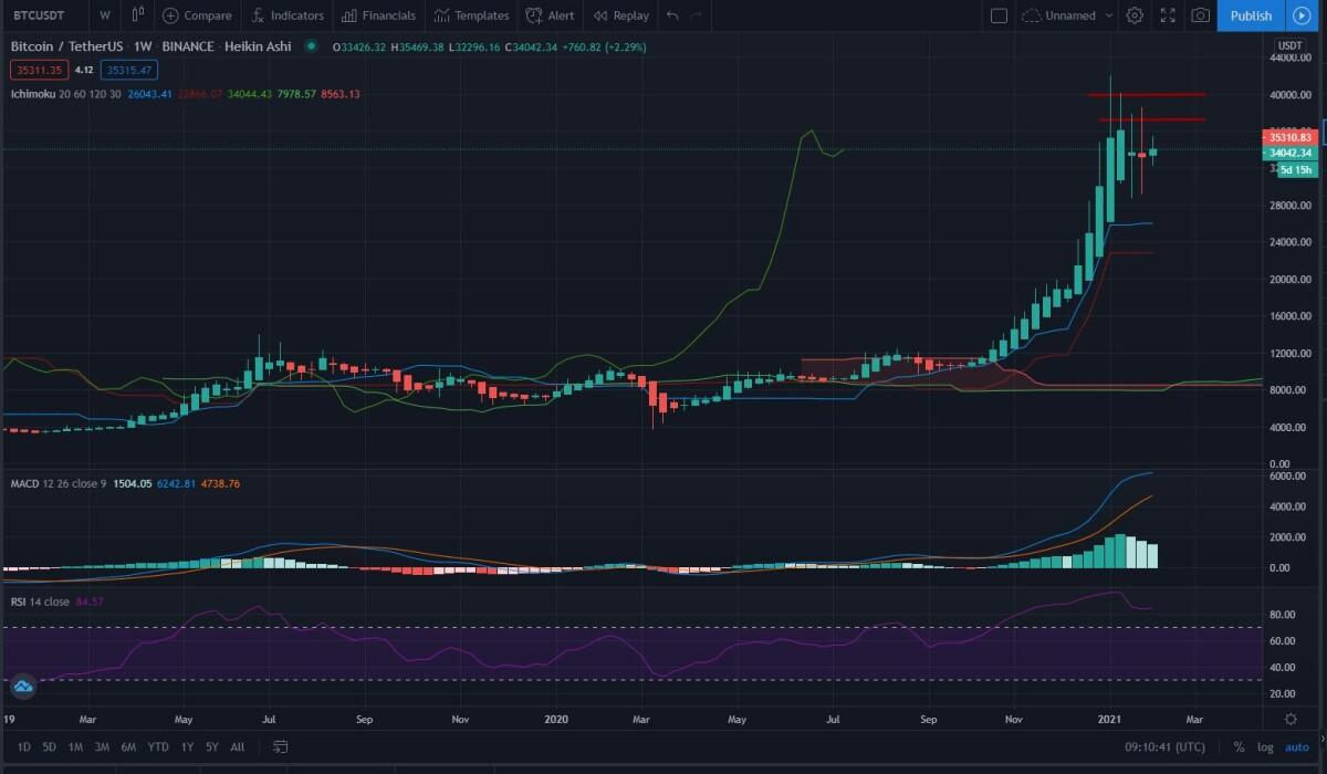 Sec formos s - Bitcoin - 2021