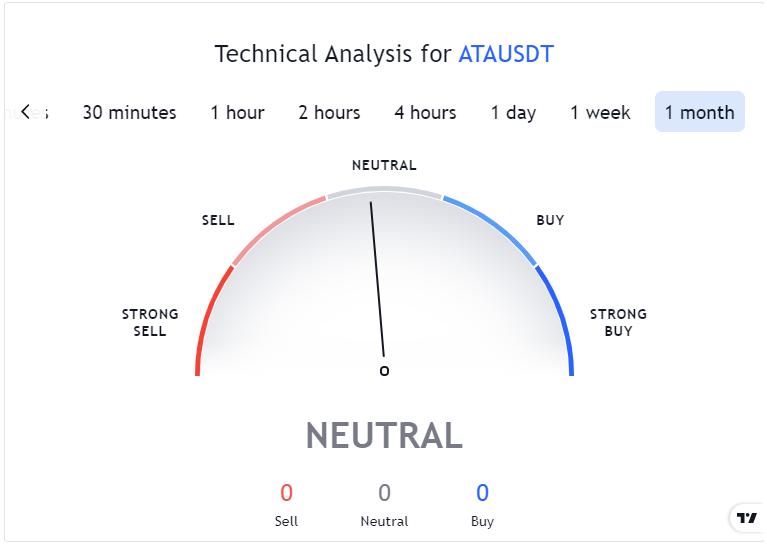 Automata Network Technical Analysis