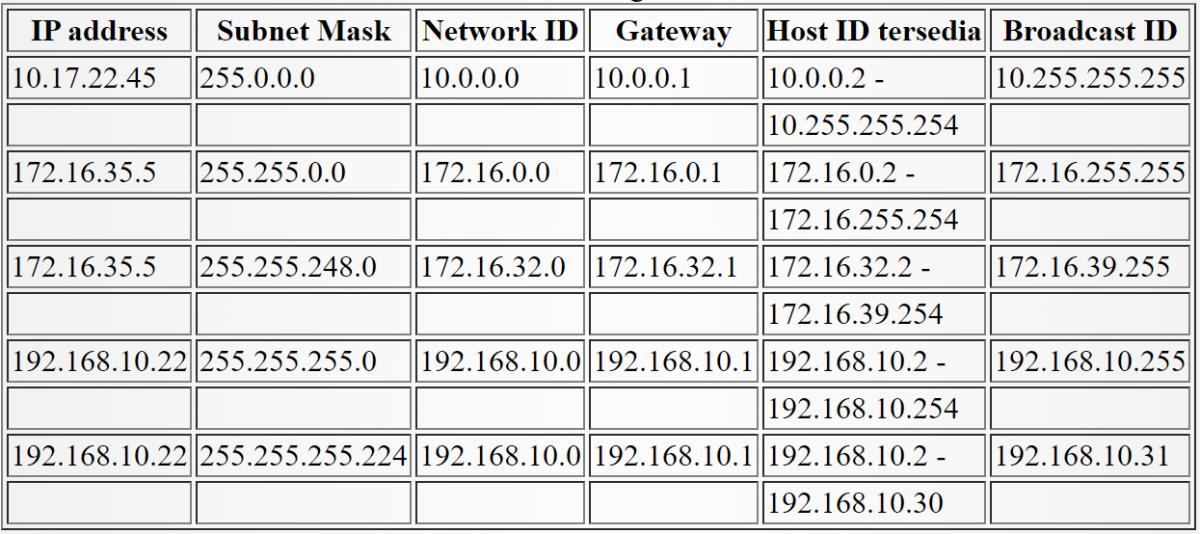 Contoh management IP address