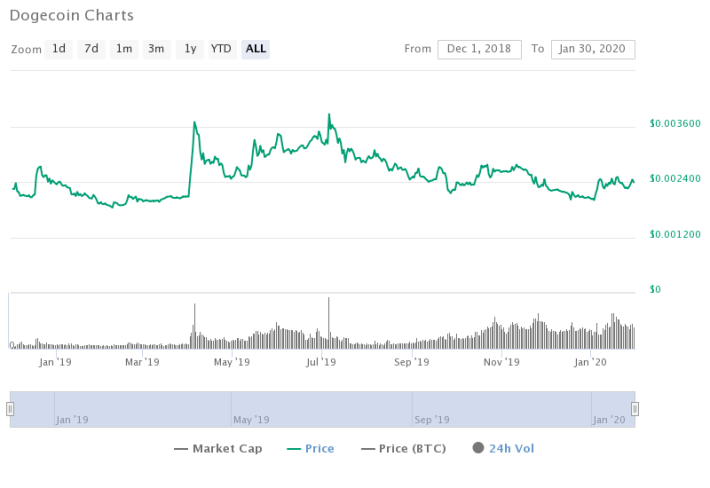 Dogecoin (DOGE) Price Prediction 2020 - $0.007 Possible?