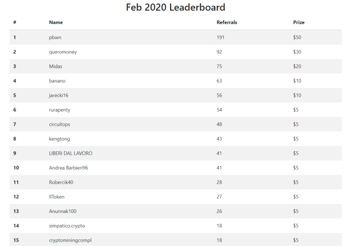 february ambassador leaderboard contest winners